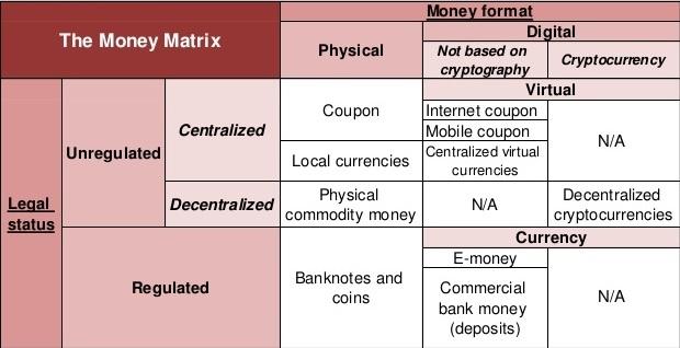 fiat money vs. cryptocurrencies