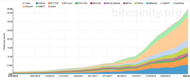 bitcoinity org piețe